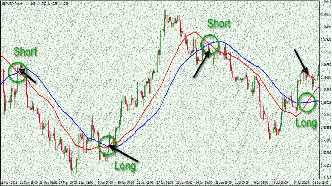 Moving Average Convergence-Divergence (MACD) in Forex