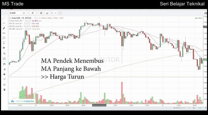 Teknik Trading Sederhana Tapi Profit dengan Moving Average