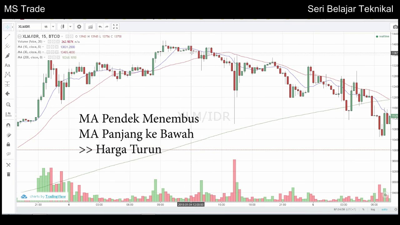 Trading Tips - Cara Menggunakan Indikator Moving Average - Panduan Trading