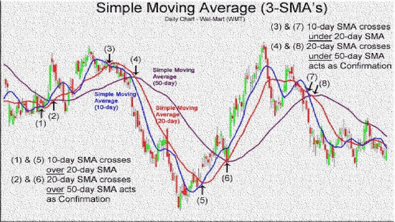 Top 10 Swing Trading Strategies (FOREX SWING TRADING STRATEGIES)