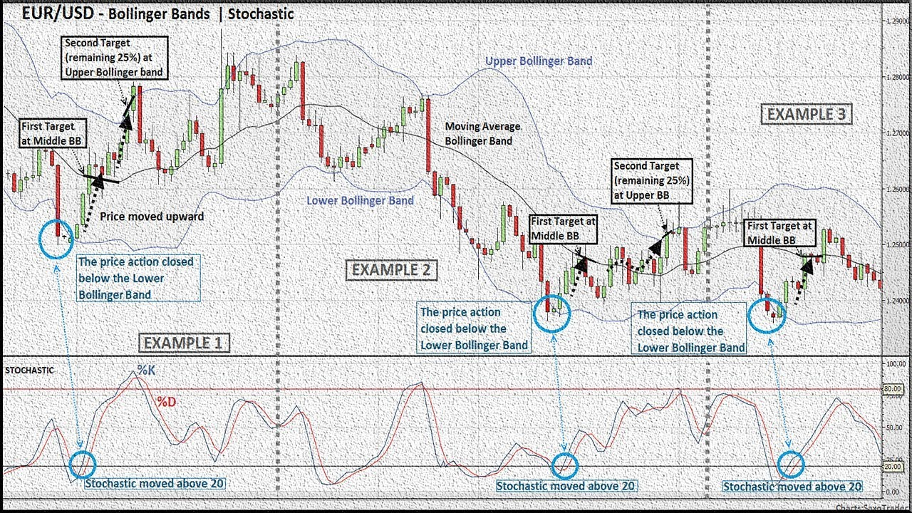 Bollinger band and macd combination