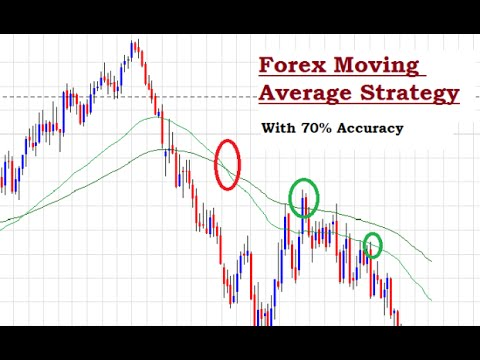 Best moving average for forex range trading